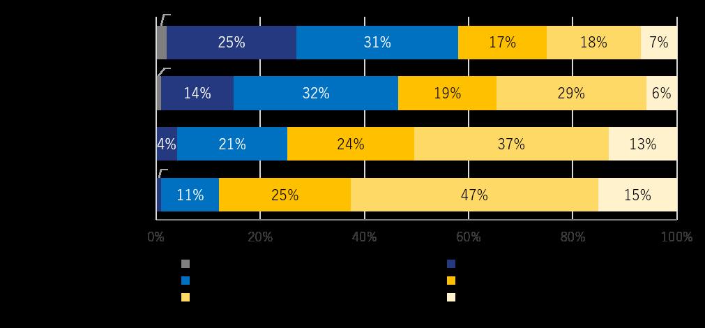 英語レベルと年収の調査
